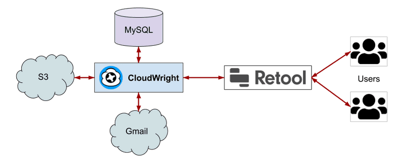 CloudWright <-> Retool